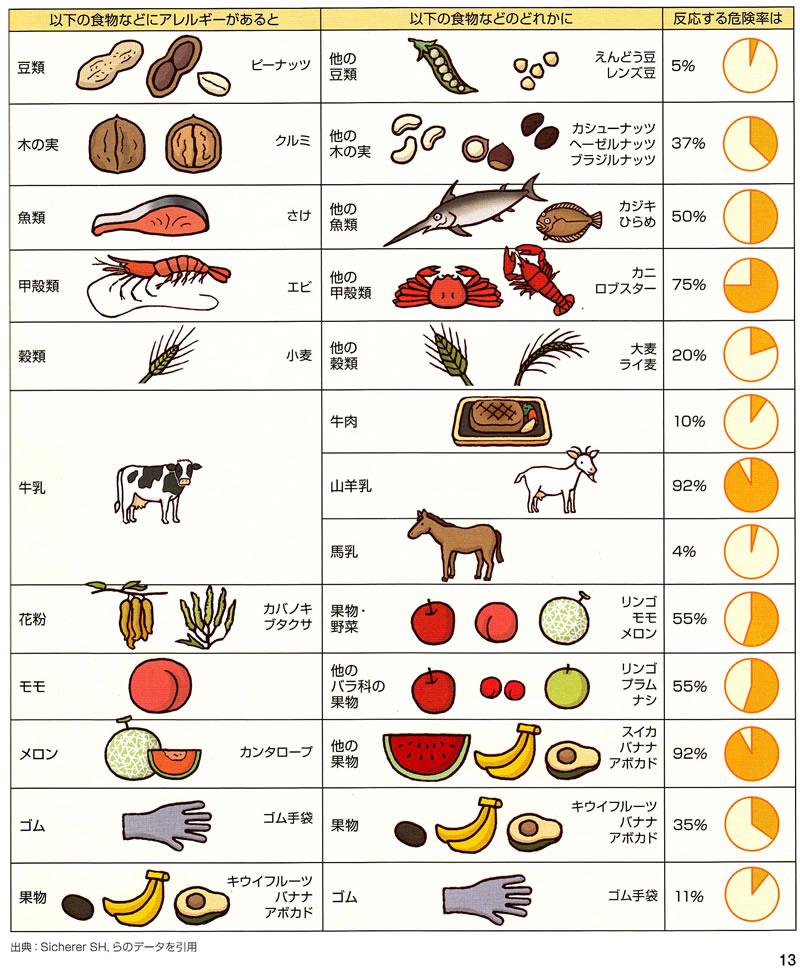牛肉 アレルギー 症状